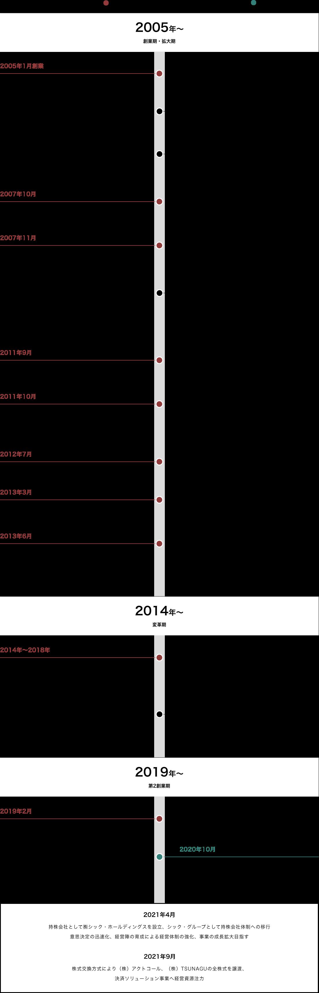 コーポレート・ガバナンス体制 模式図